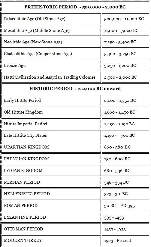 TIMELINE AND HISTORY OF ASIA MINOR (ANATOLIA)